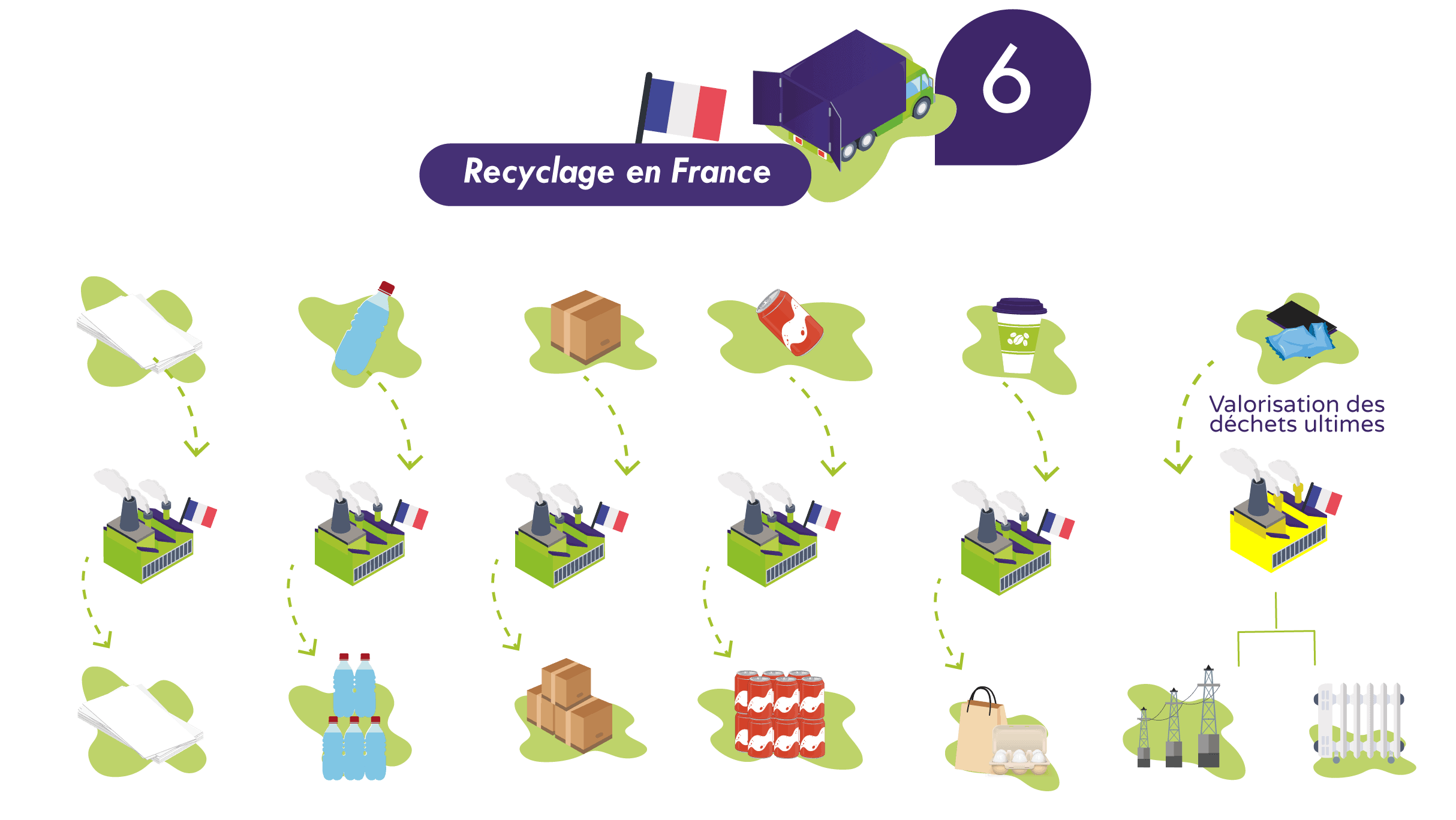 Processus recyclage Greenwishes