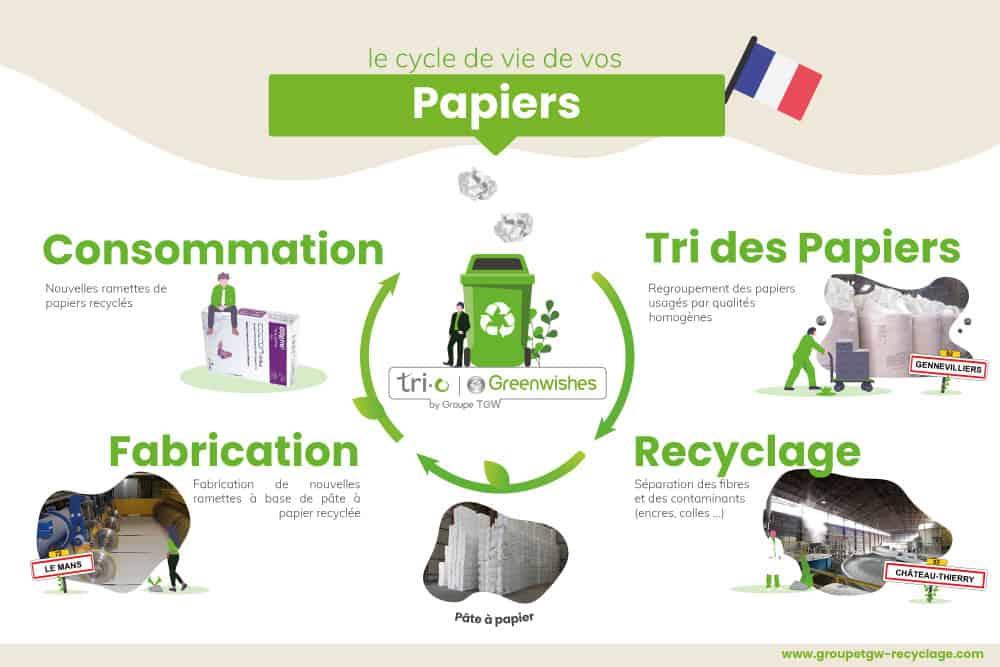 Cycle de vie du papier