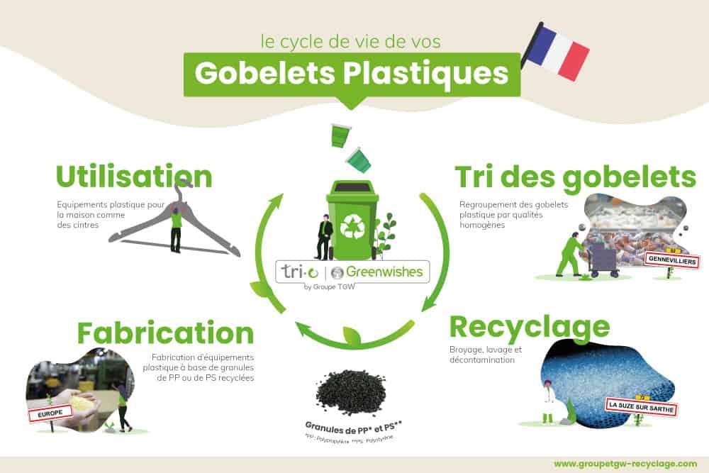 Cycle de vie plastique